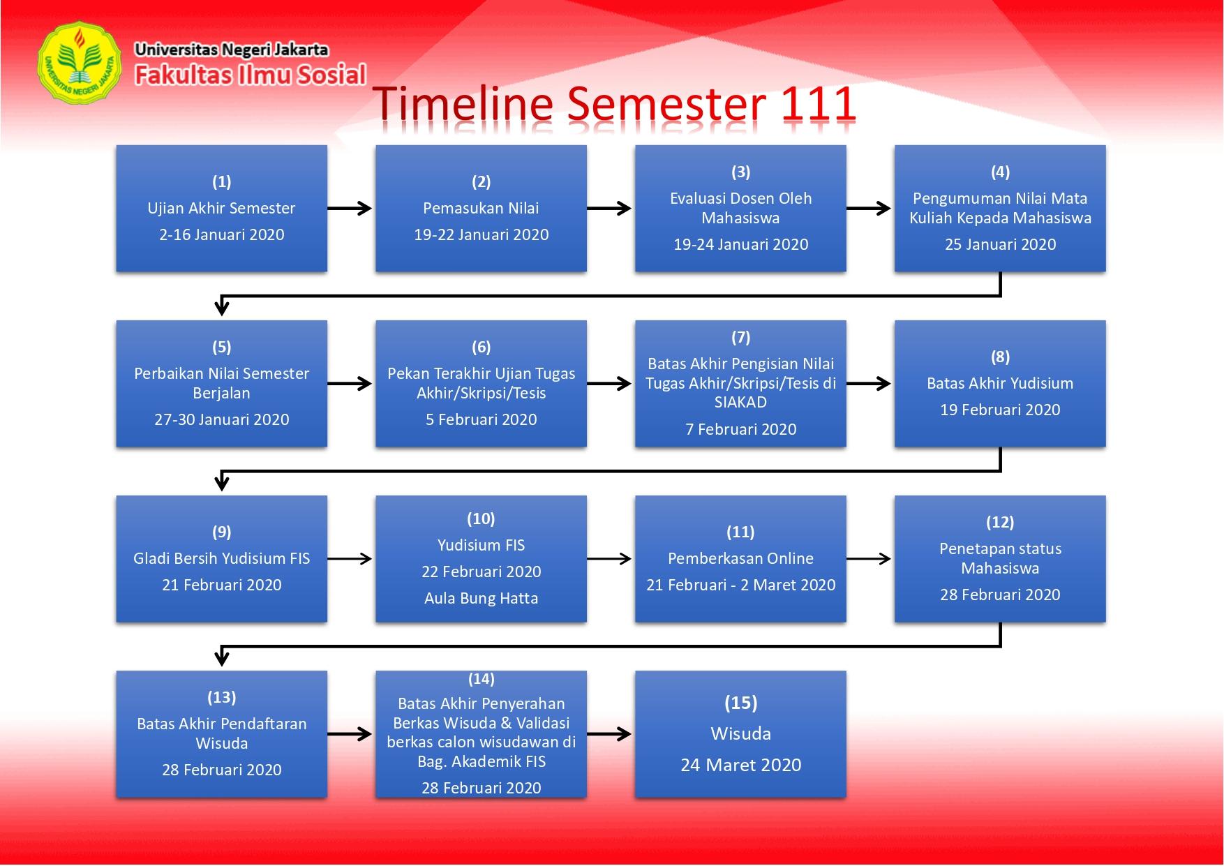 Timeline smt 111_page-0001 (2)